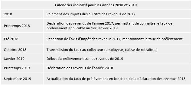 Annee Blanche Quelle Imposition Des Plus Values Mobilieres En 2018