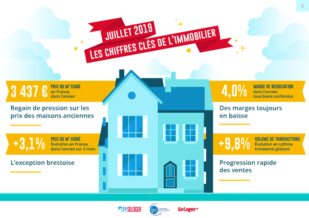 Conjoncture immobilier