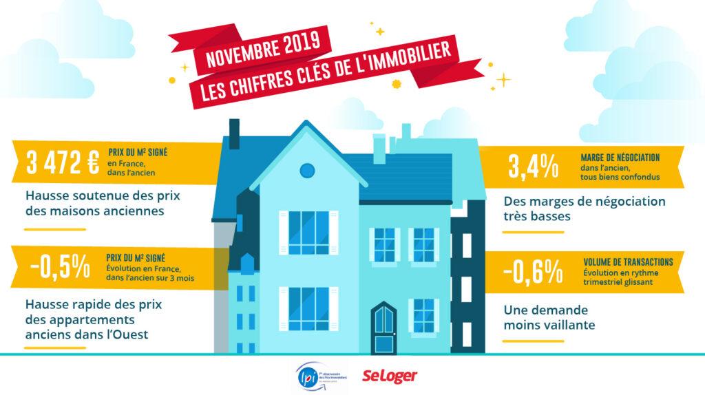 Immobilier Novembre