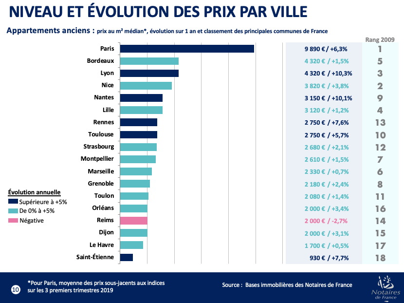 Prix immobilier Notaire