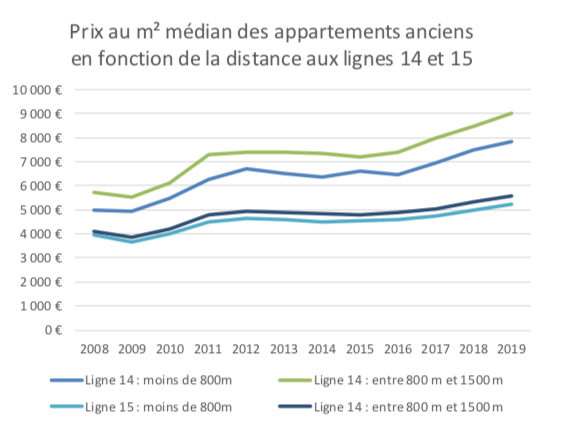 prix immobiliers grand Paris