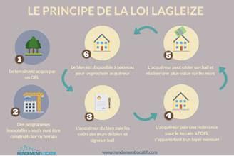 Loi Lagleize : ce qui va changer pour les (futurs) propriétaires unnamed-3