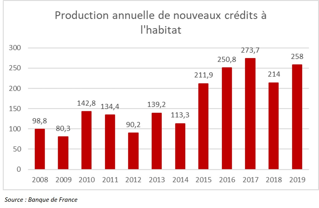 Production Crédit