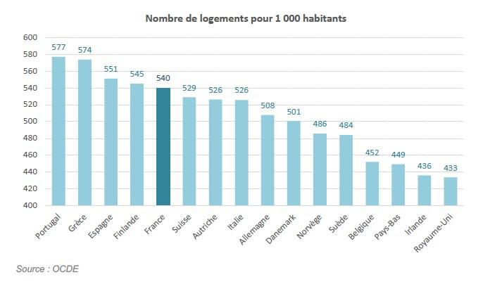 nombre logements