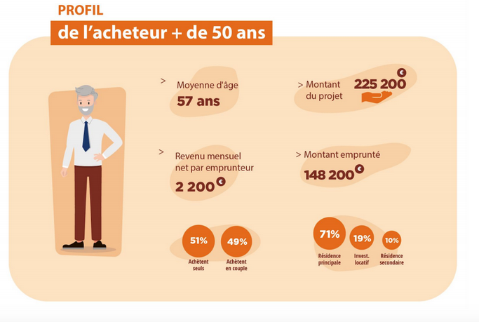 Achat immobilier 50 ans
