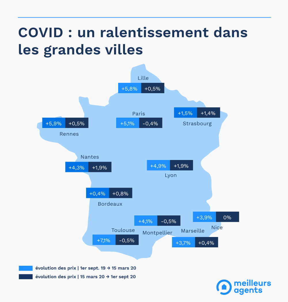 Immobilier Covid