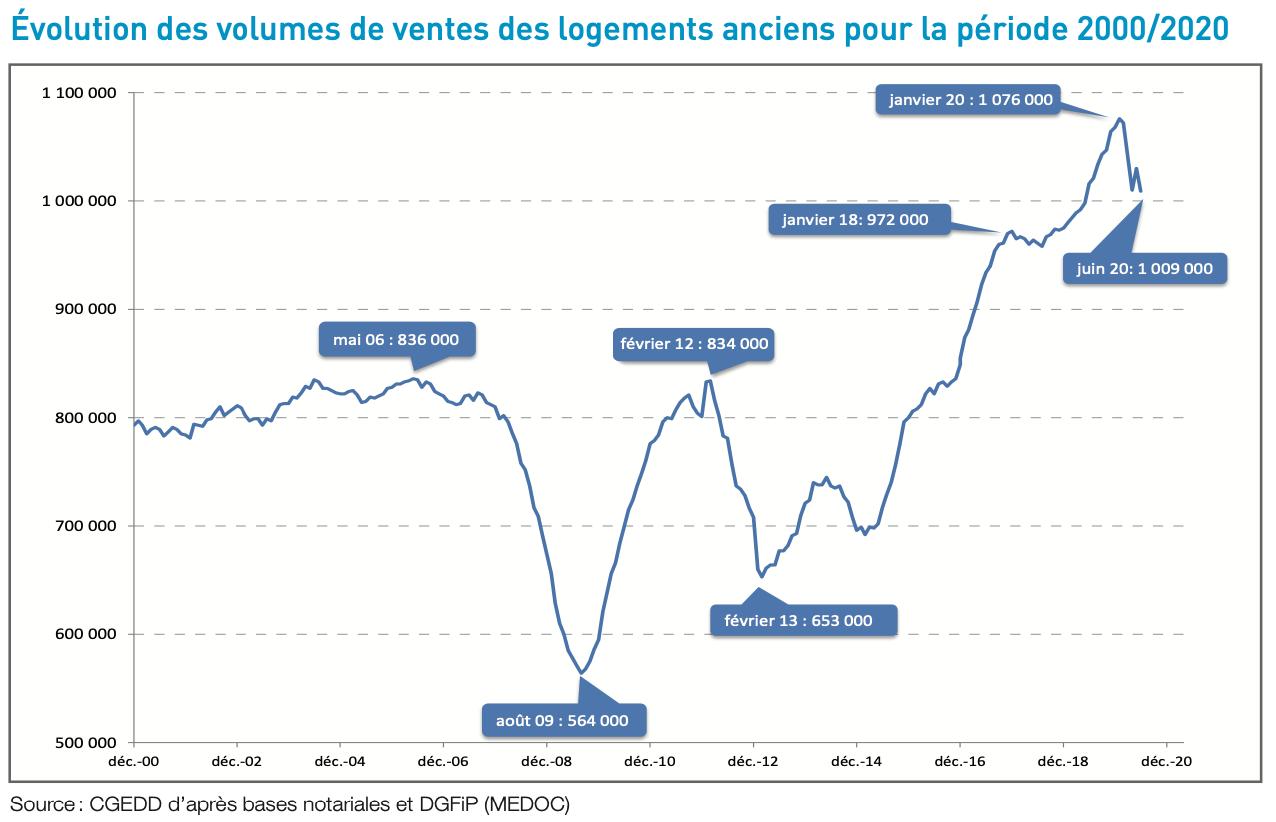 Évolution des volumes de ventes des logements anciens pour la période 2000/2020_mysweetimmo