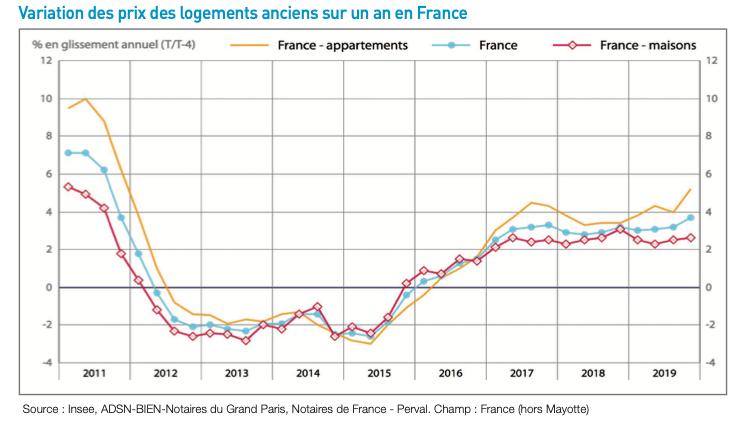 Variation des prix des logements anciens sur un an en France_mysweetimmo