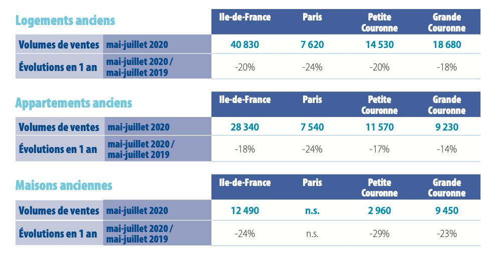 volumes-de-ventes-notaires-du-grand-paris-mysweetimmo