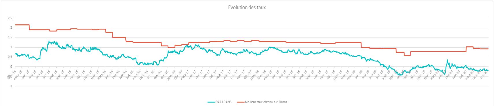 évolution des taux - centrale de financement -mysweetimmo