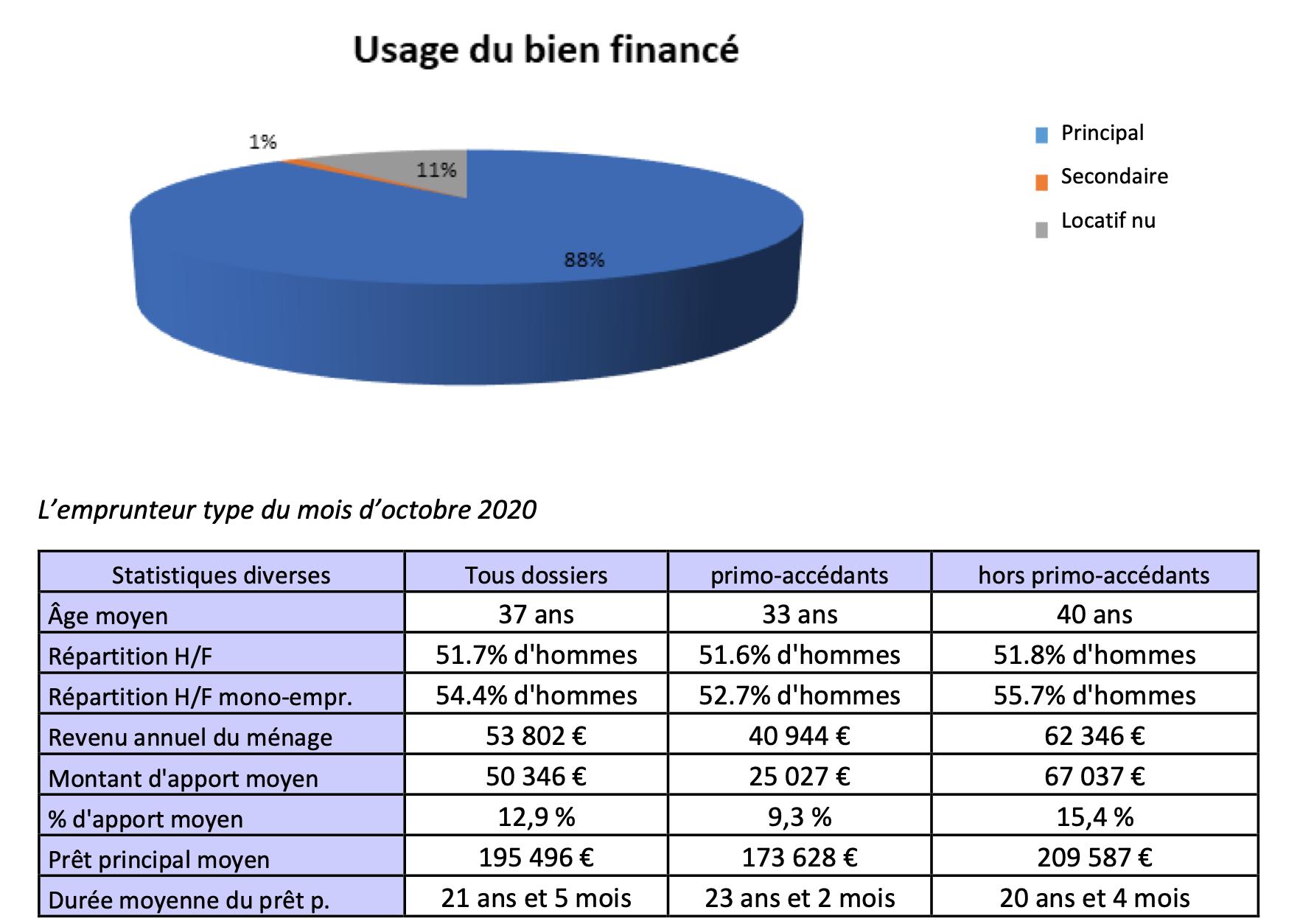 Centrale financement -mysweetimmo