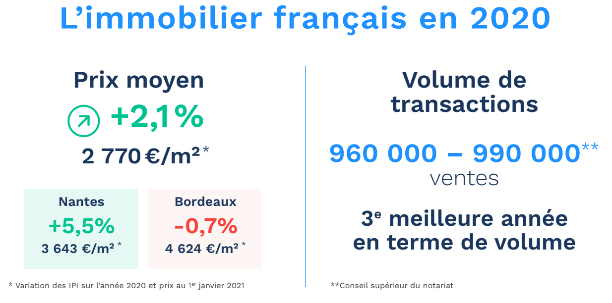 Immobilier 2020