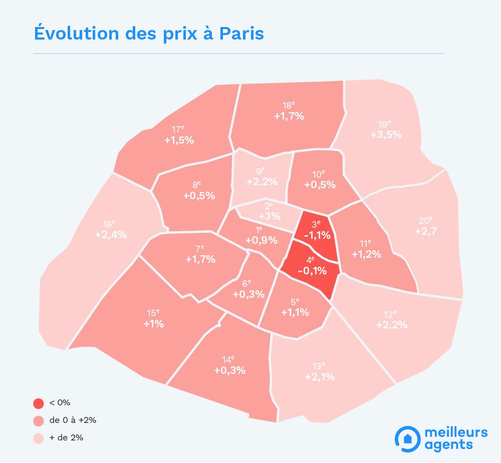 Prix immobilier Paris