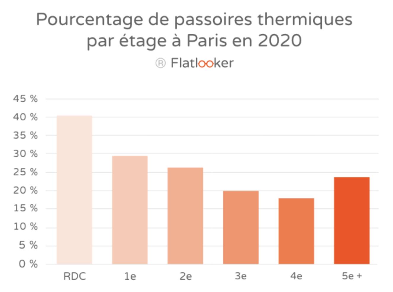 RDC Passoire thermique