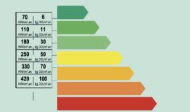 Diagnostic Performance Energétique  (DPE ) : Ce qui va changer au 1er juillet