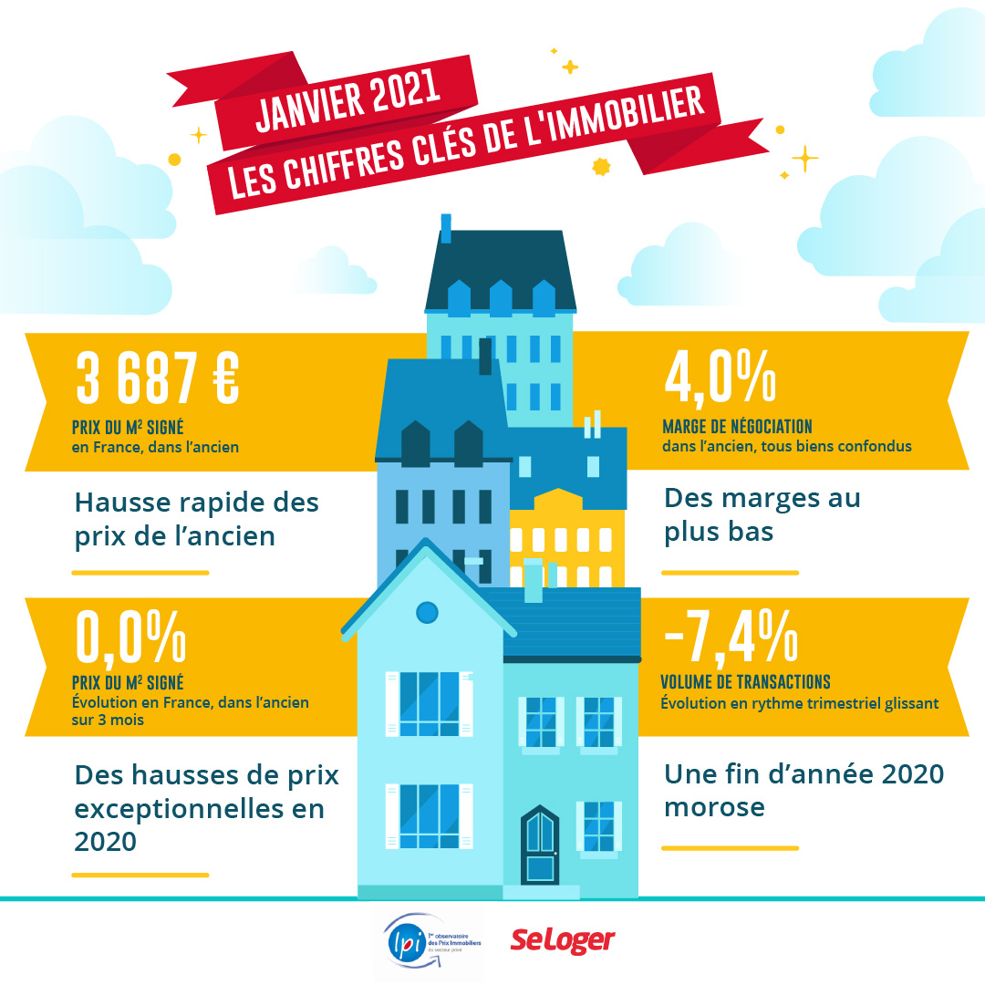 immobilier Janvier