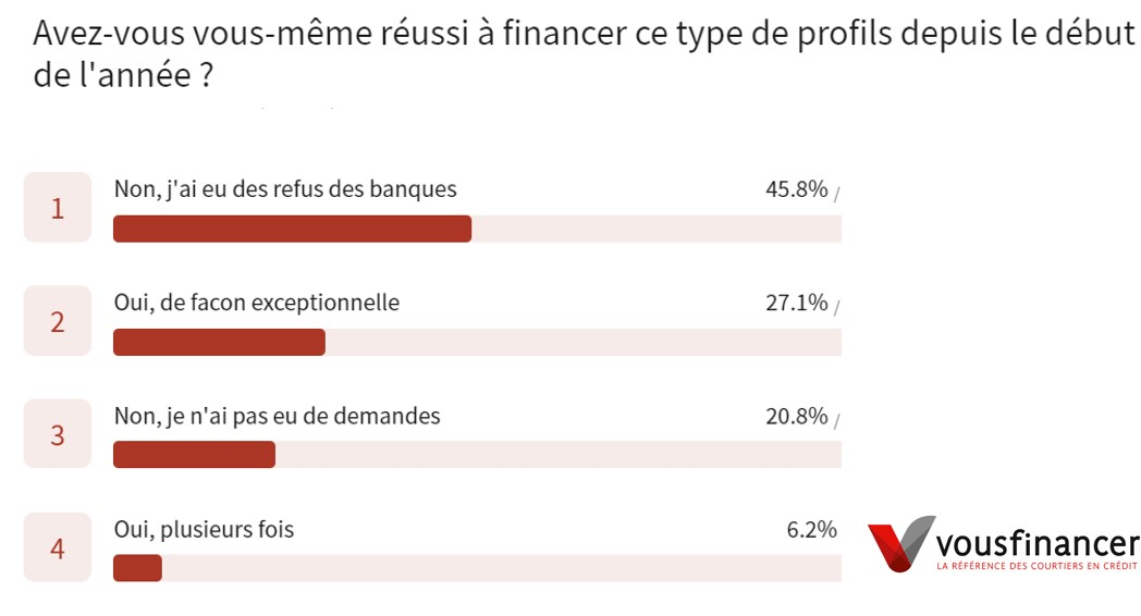 sondage vousfinancer